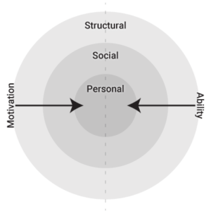 The Six Sources of Influence arranged as concentric circles with Personal at the center.